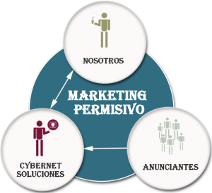 MARKETING-PERMISIVO